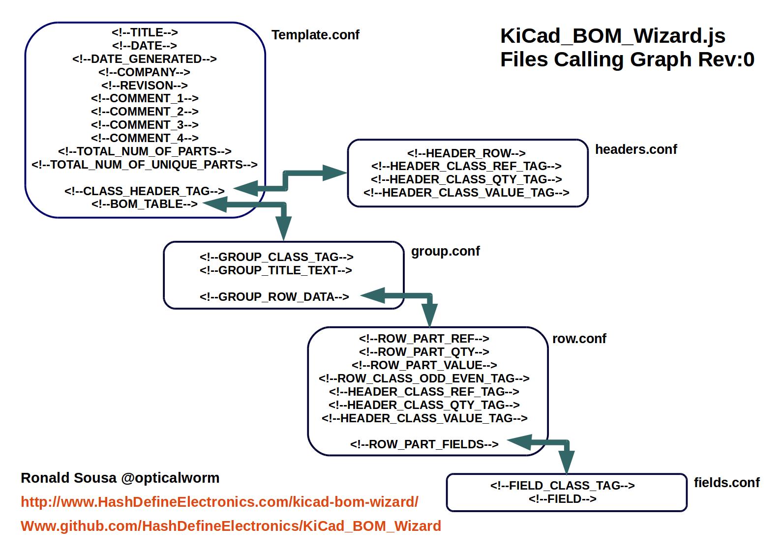 Cad_BOM_Wizard Calling Graph Rev_0